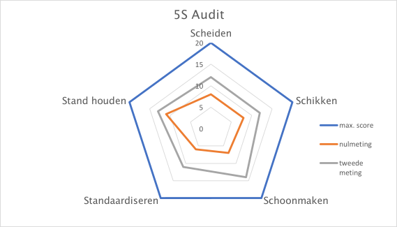 5s audit grafiek